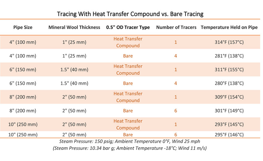 heat tracing table industrial thermon manufacturing