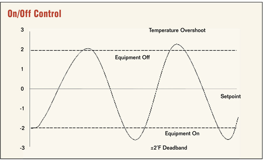 5 Keys to Effective Temperature Control | 2010-06-01