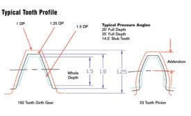 industrial dryer kiln gears trunion dryer maintenance