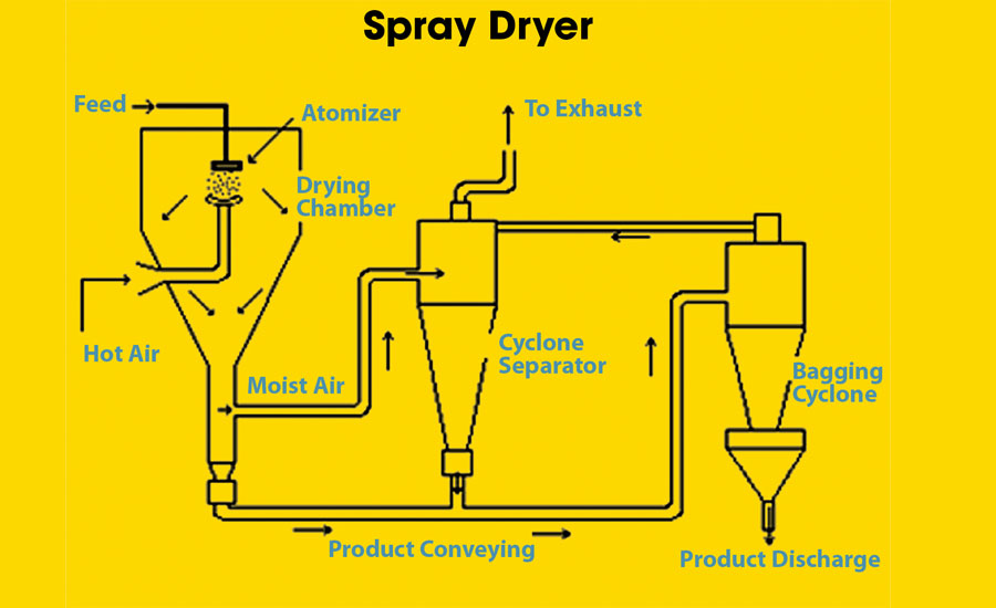 Typical-Spray-Dryer