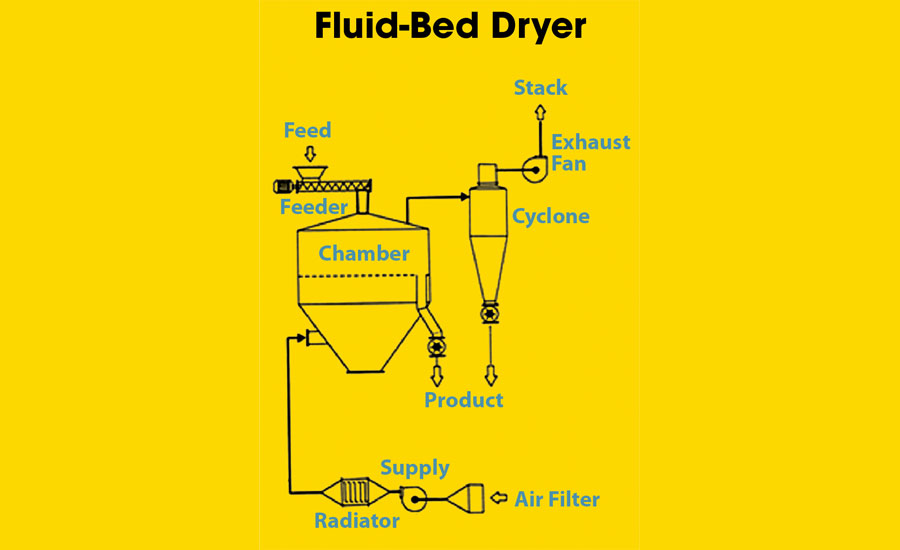 Fluid-Bed-Dryer
