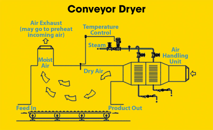 Conveyor-or-Band-Dryer