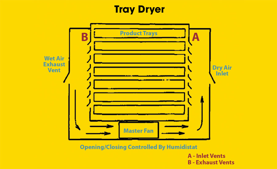 Tray-Dryer