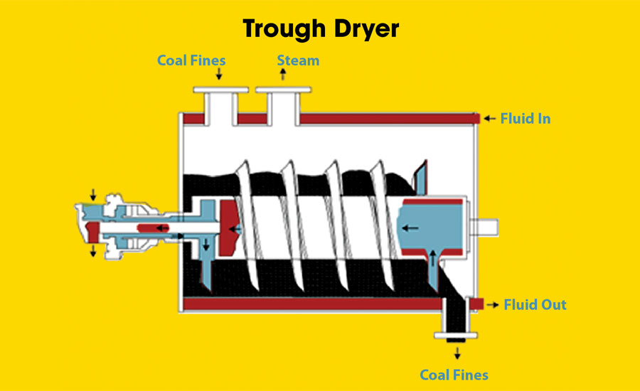 Trough-Dryer