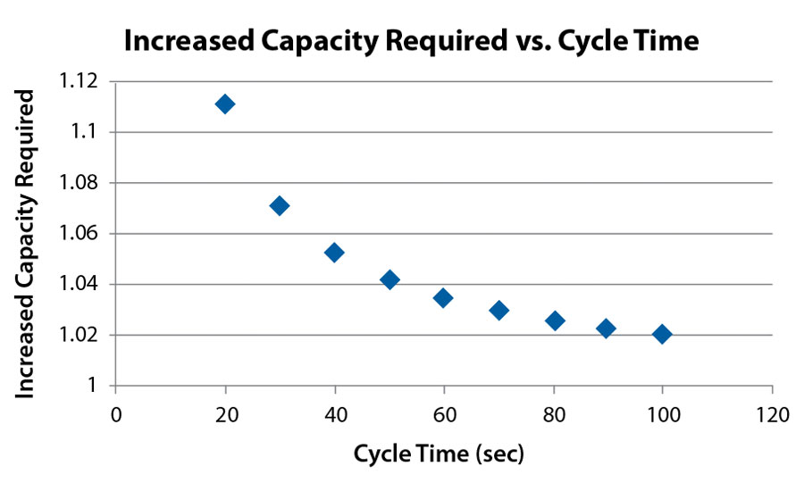Bloom-Engineering_Increased-Capacity-required-vs-cycle-time