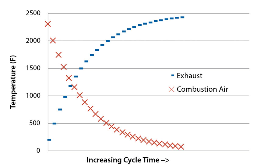 Bloom-Engineering_Increasing-Cycle-time