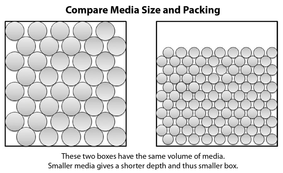 Bloom-Engineering_Compare-media-size-and-packin.jpg