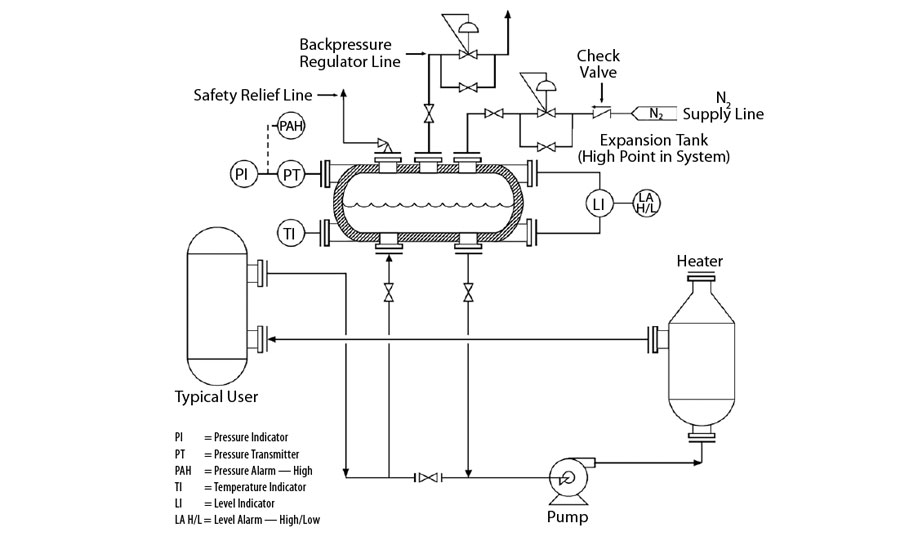Dow Expansion Tank Design