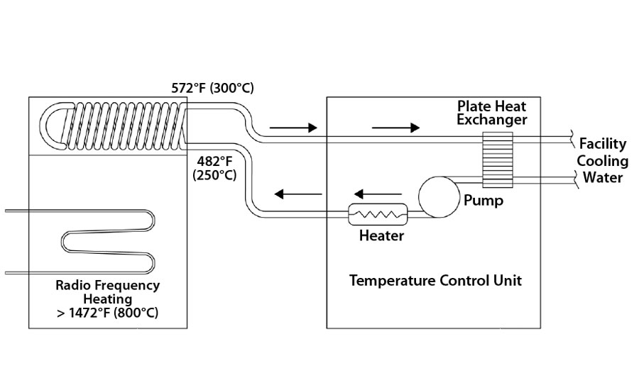 Sizing a cooling system
