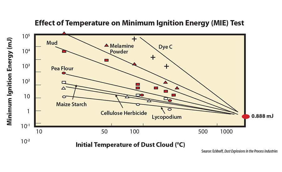 Chilworth Effect of temperature on minimum ignition energy MIE test Dust-cloud sensitivity to ignition particle size moisture content