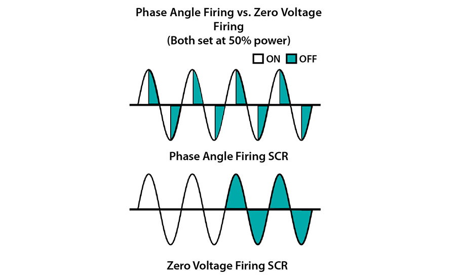 CassoSolar_PHASE-ANGLE-FIRING-VS-ZERO-VOLTAGE-firing