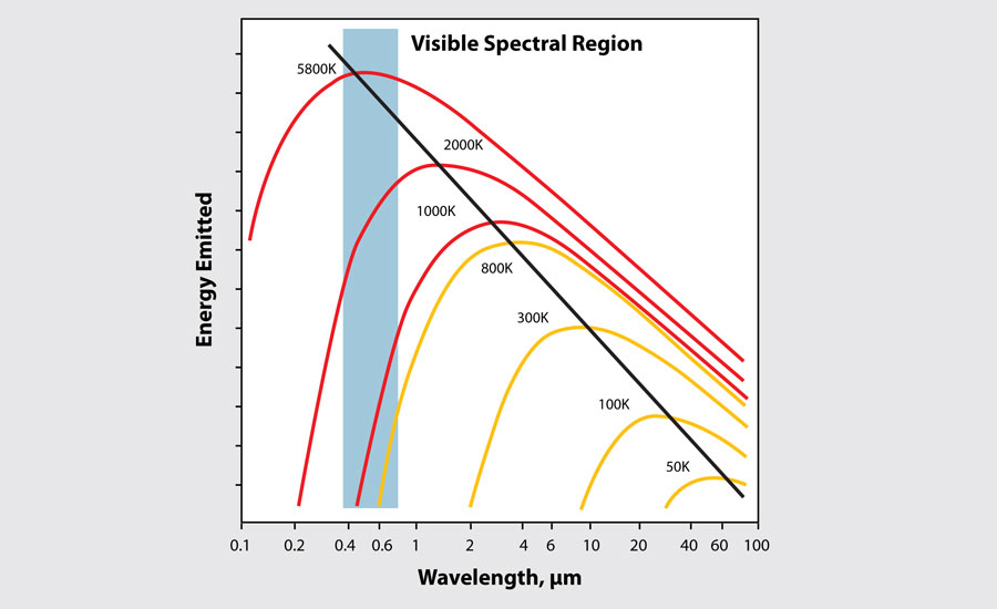 visible spectral region