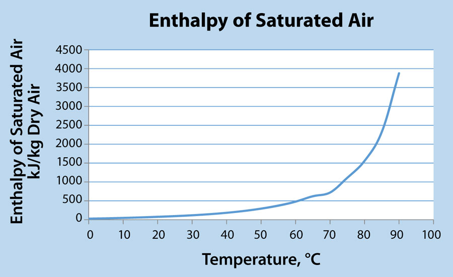 Inproheat_enthalpy-of-saturated-air
