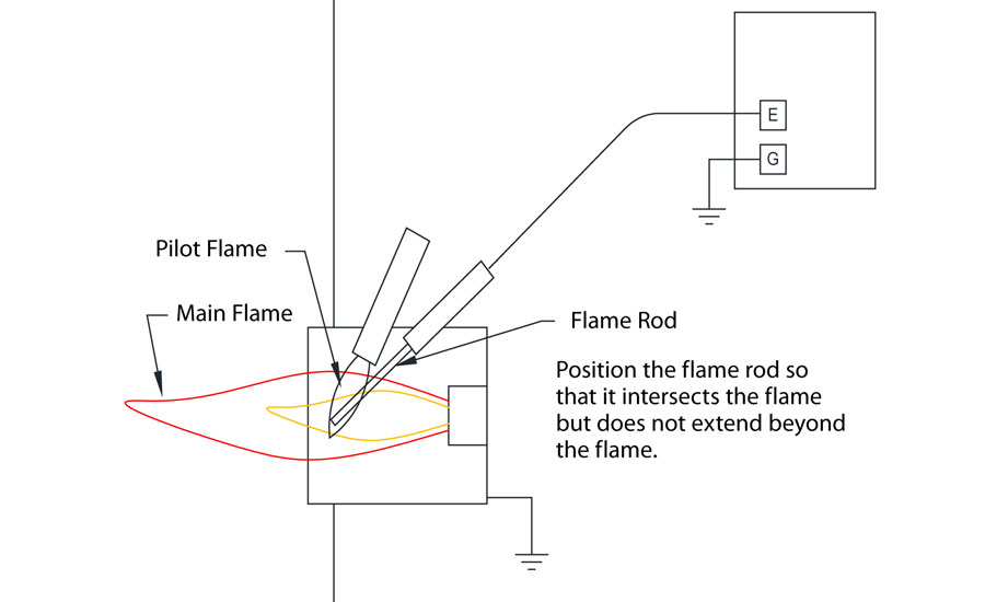 Protection-Controls-flame-rods