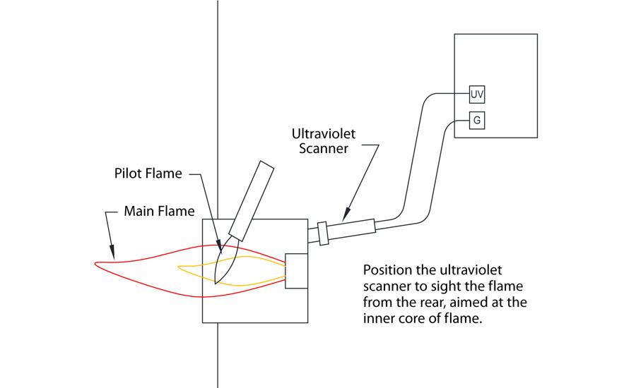redundant self check ultraviolet flame sensor and combustion protection controls ultraviolet scanner