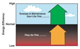 How tuneups improve industrial processes