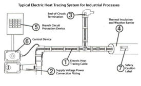 typical electric heat tracing system for industrial processes