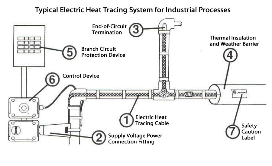 Is Your Process Right For Heat Tracing 2007 01 01