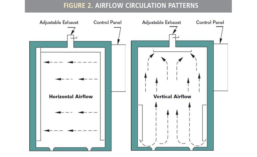 Airflow Circulation Patterns