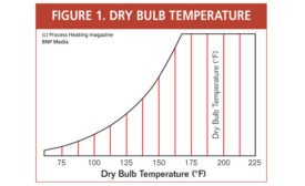DRY BULB TEMPERATURE TYPICAL DRYING CURVE for industrial thermal drying