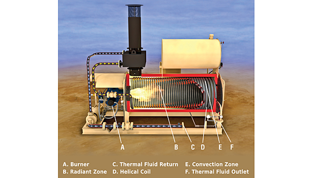Evaluating thermal fluid heaters