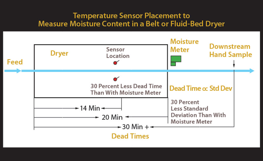 Improving Dryer Moisture Control | 2015-11-16 | Process Heating