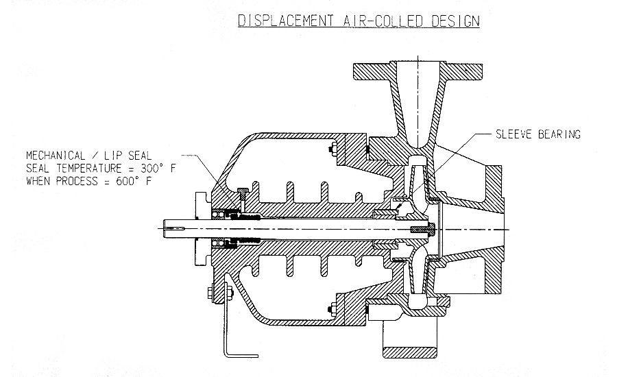 Displacement air-cooled designs removes the mechanical seal from the high temperature area close to the hot process oil