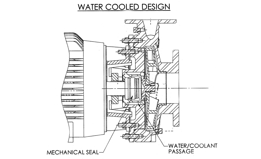 industrial jacket water-cooled designs, the seal cavity is cooled with a constant flow of water