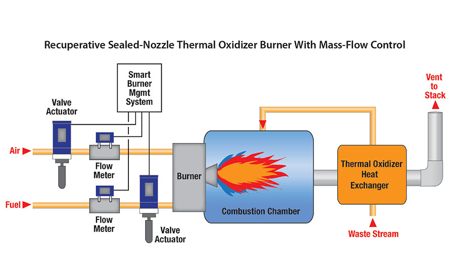 Selecting The Correct Combustion System For Your Thermal