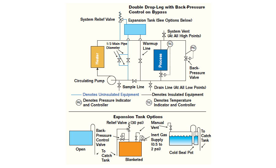 10 tips hot oil systems 2004 09 01 process heating Pumptrol Pressure Switch Wiring Diagram Water Pressure Switch Wiring