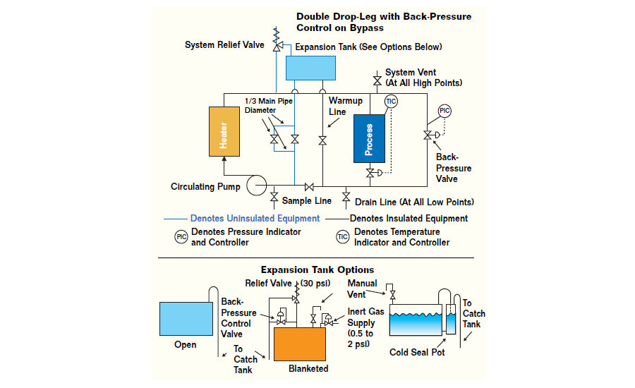circulator for boiler control wiring diagram 10 tips hot oil systems 2004 09 01 process heating  10 tips hot oil systems 2004 09 01
