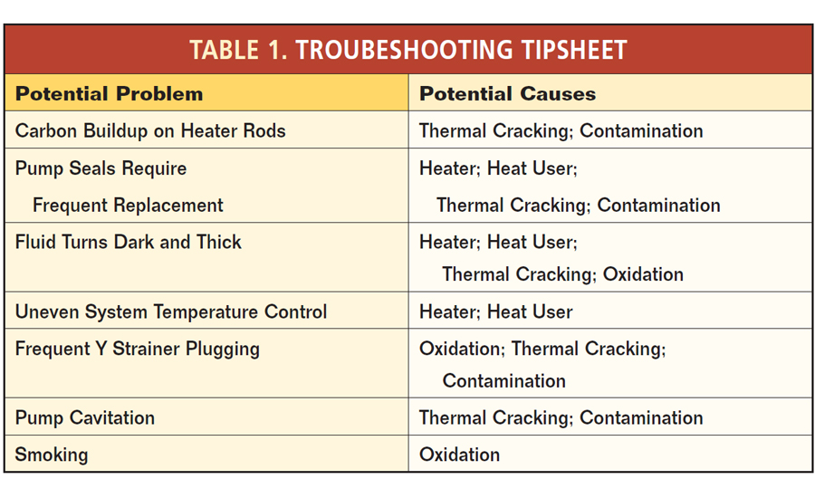 table multitherm troubleshooting industrial fluid thermal heating tips chart
