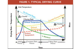 TYPICAL DRYING CURVE for industrial thermal drying