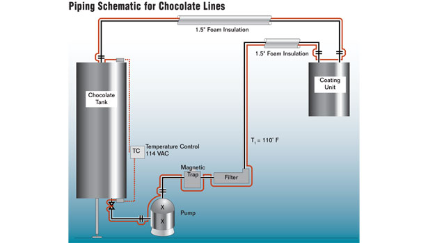 Industrial heat tracing electric vs steam chocolate tempering