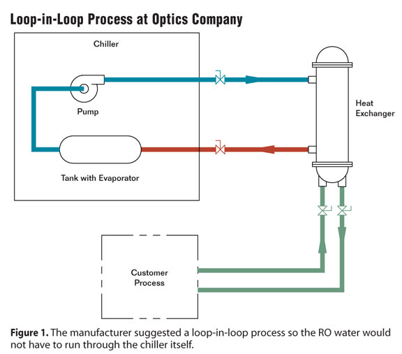Loop In Loop Design For Optics Lab Cooling Generally Speaking