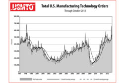 Manufacturing Technology Orders Up 5.3 Percent