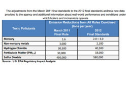 EPA Finalizes Clean Air Standards for Boilers, Incinerators