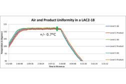 Oven Temperature Uniformity Confirmed