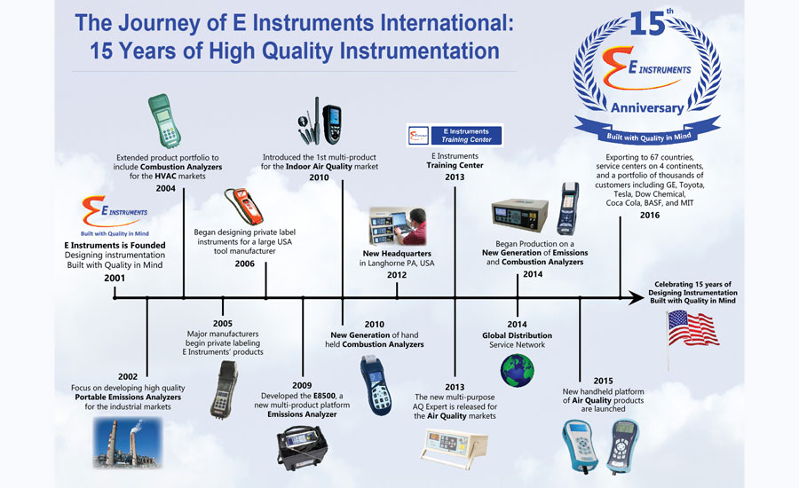 Instruments Maker Marks 15 Years