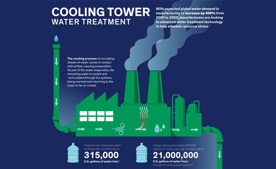 infographic  advanced water treatment improves cooling tower efficiency