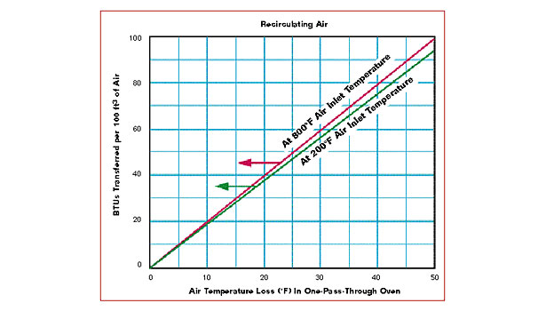 Recirculating Oven and Flame Temperature