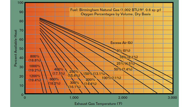 Percent Available Heat vs. Exhaust Gas Temperature and Percent Excess Air