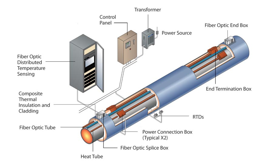 5 Advantages Of Fiber Optic Technology In Heated Sulphur