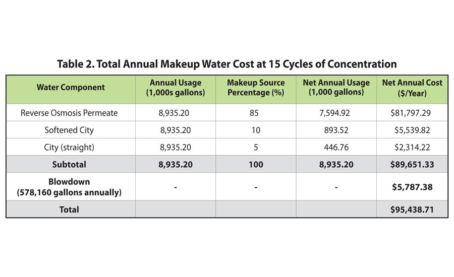 Evaluating Alternative Cooling Tower Makeup Water Options