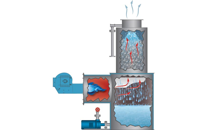 Direct Contact Water Heaters For Concrete Plants 2018 02