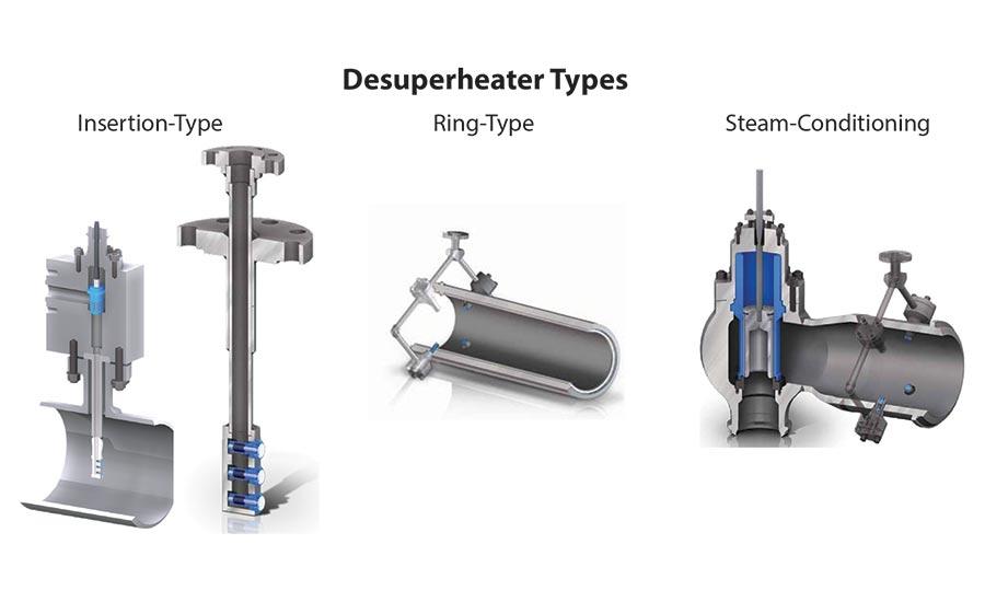 Desuperheater Application Best Practices | 2019-04-16 | Process Heating