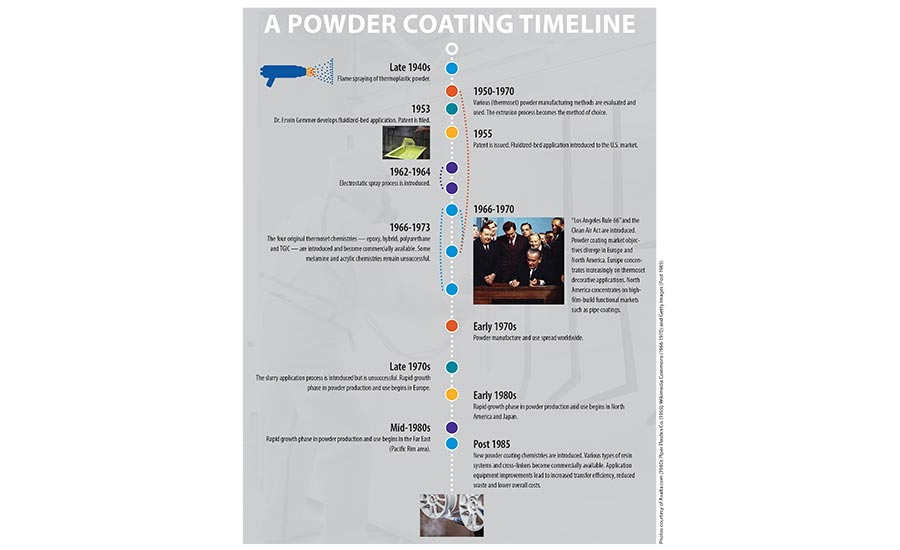 thermal coating timeline
