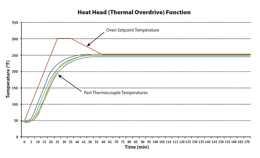 Thermal overdrive