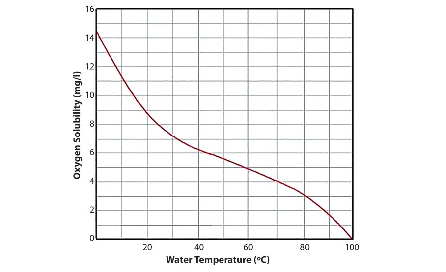 oxygen content of water
