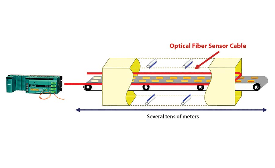optical fiber sensor cable